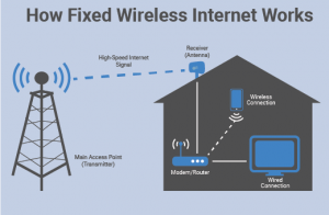How-Fixed-Wireless-Internet-Works